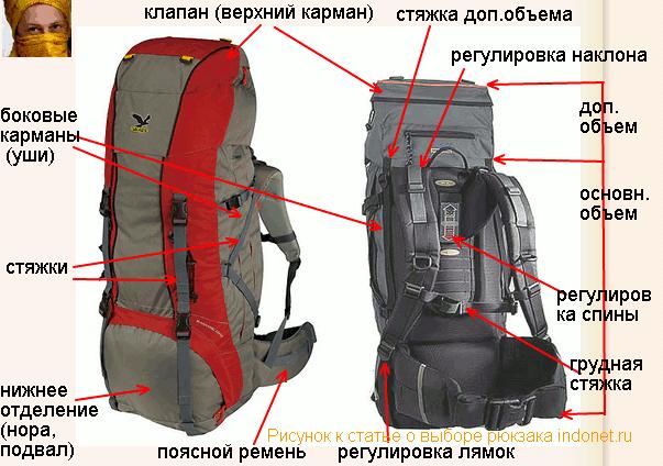 Выкройки рюкзаков для похода своими руками