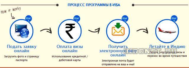 e-Visa - Электронная виза Индию на 60 дней, как получить
